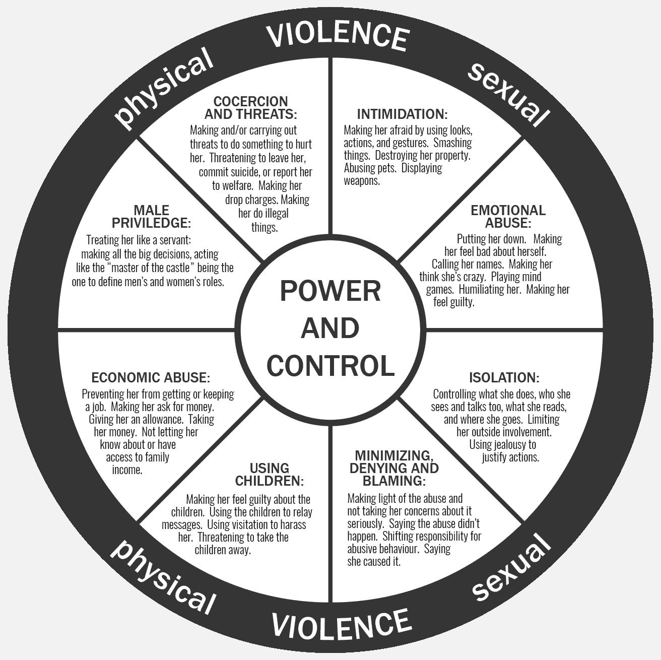 Isaac Region Domestic Violence Information